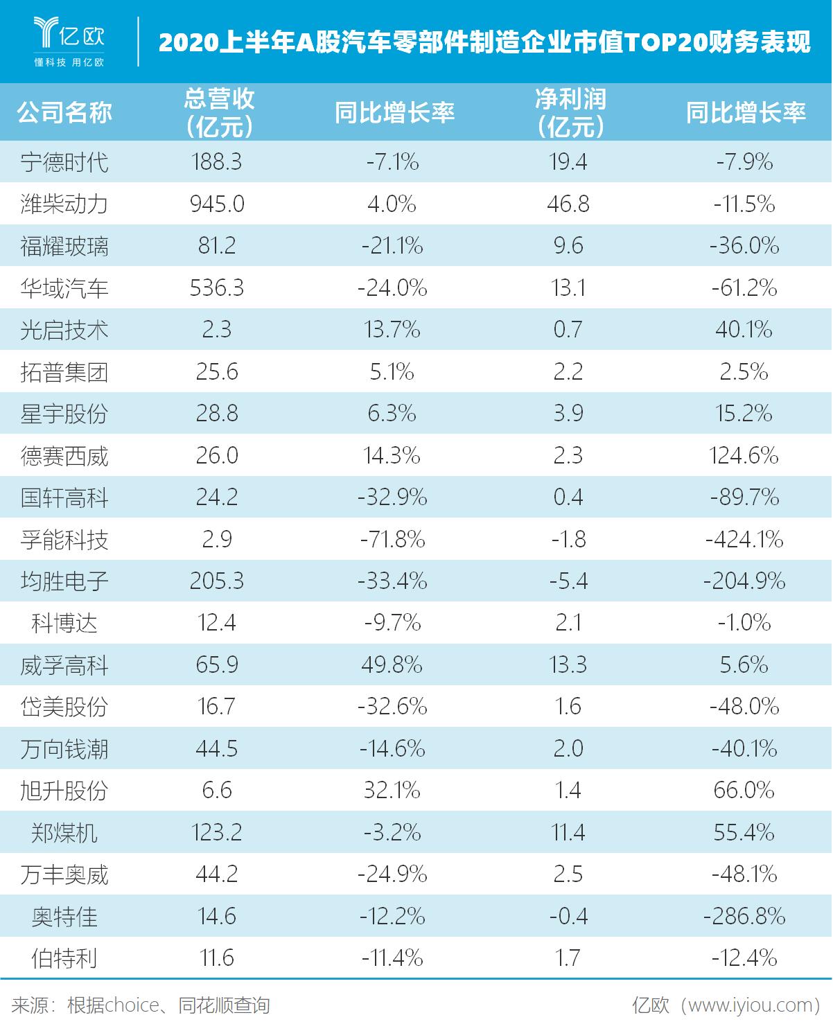 2020上半年A股汽车零部件制造企业市值TOP20财务表现