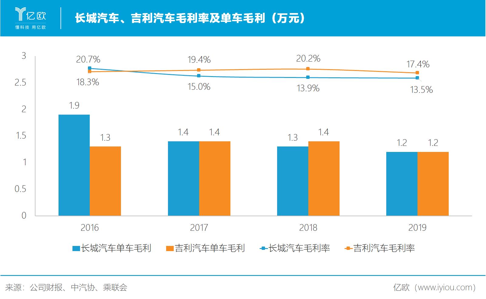 长城汽车、吉利汽车毛利率及单车毛利(万元)