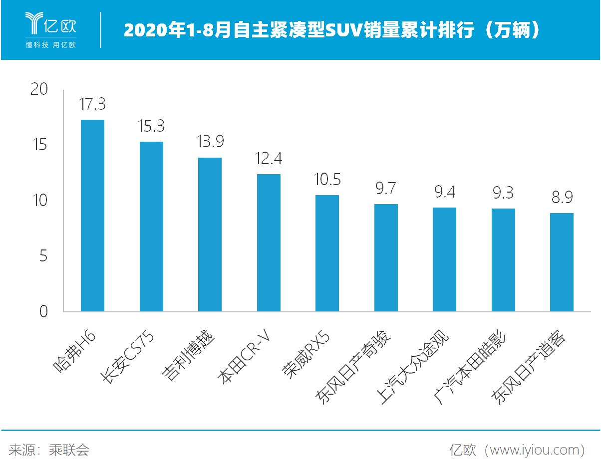 2020年1-8月自主紧凑型SUV销量累计排行榜(万辆)