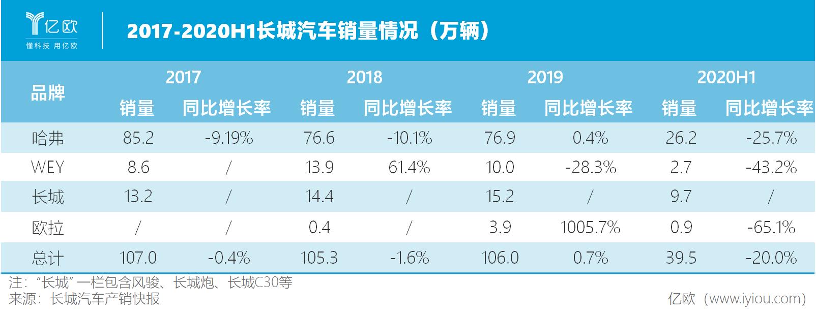 2017-2020H1长城汽车销量情况(万辆))