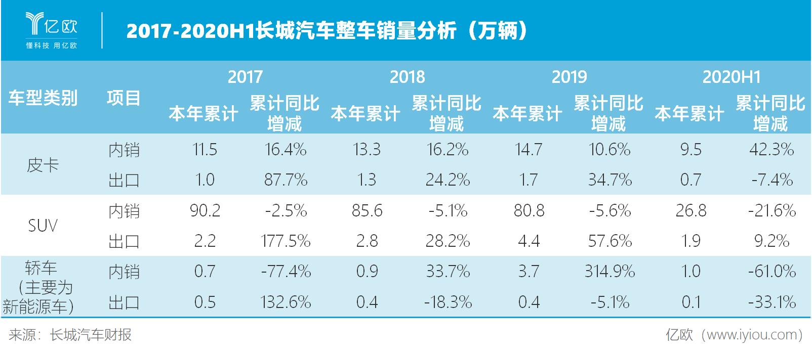 2017-2020H1长城汽车整车销量分析(万辆)