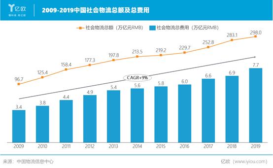 亿欧智库:中国社会物流总额及总费用