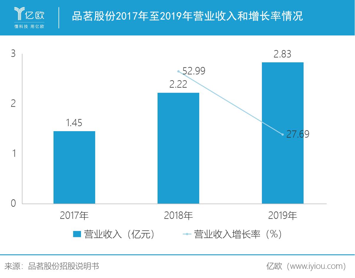 品茗股份2017年至2019年业务收好和添长率情况