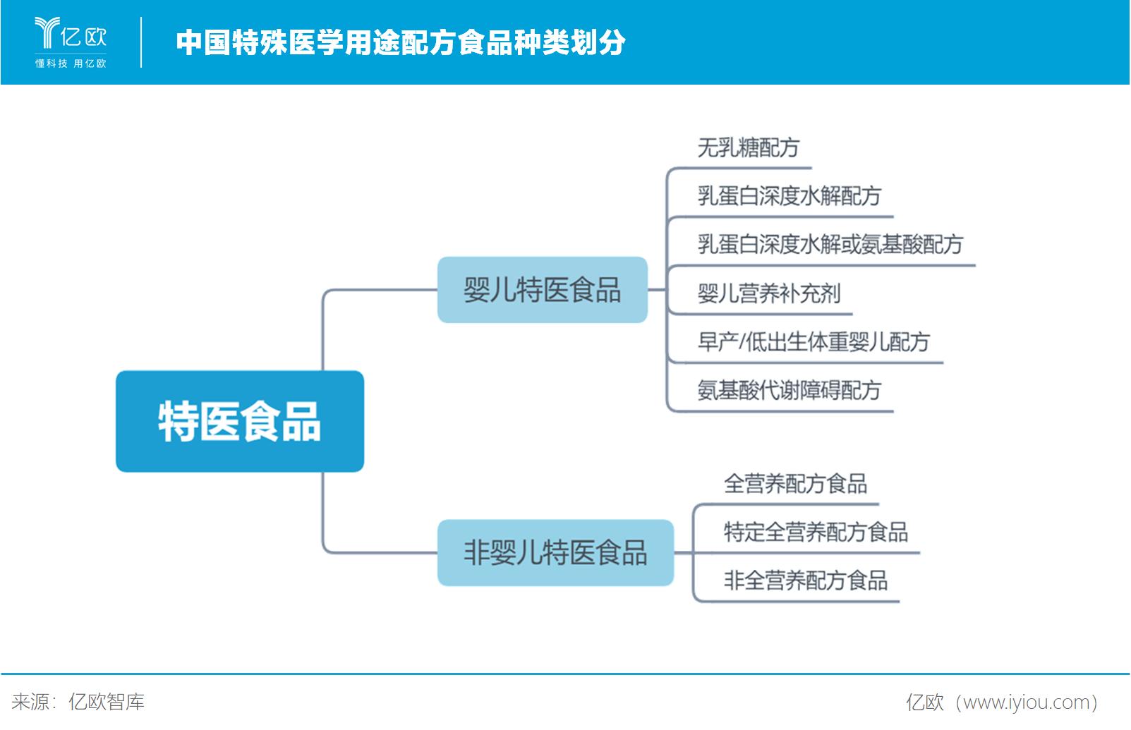 中国特殊医学用途配方食品种类划分.png.png