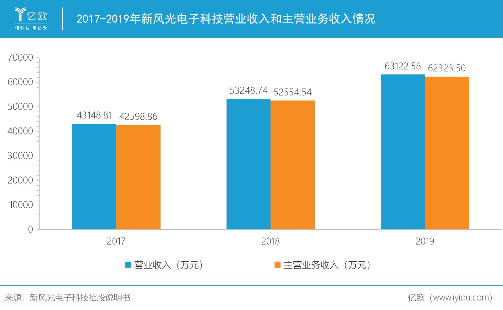 2017-2019年新风光电子科技营业收入和主营业务收入情况