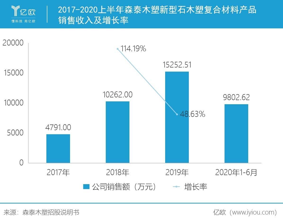 2017-2020上半年森泰木塑新型石木塑复合材料产品销售收入及增长率