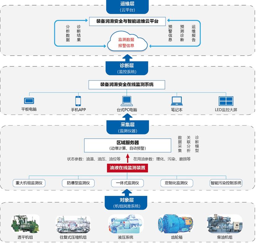 亿欧:工业互联网