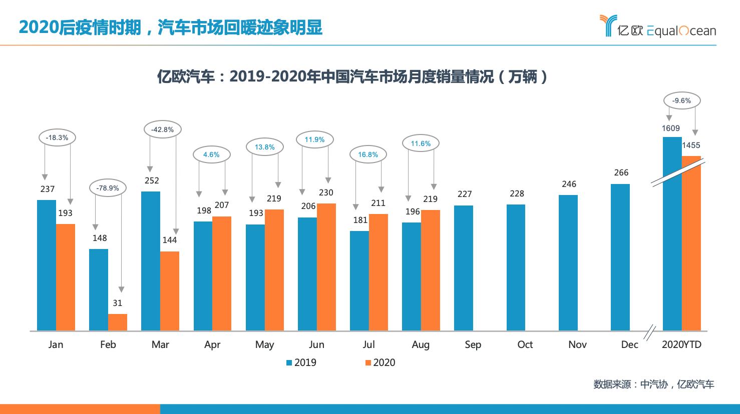 2019-2020年中国汽车市场月度销量情况.png