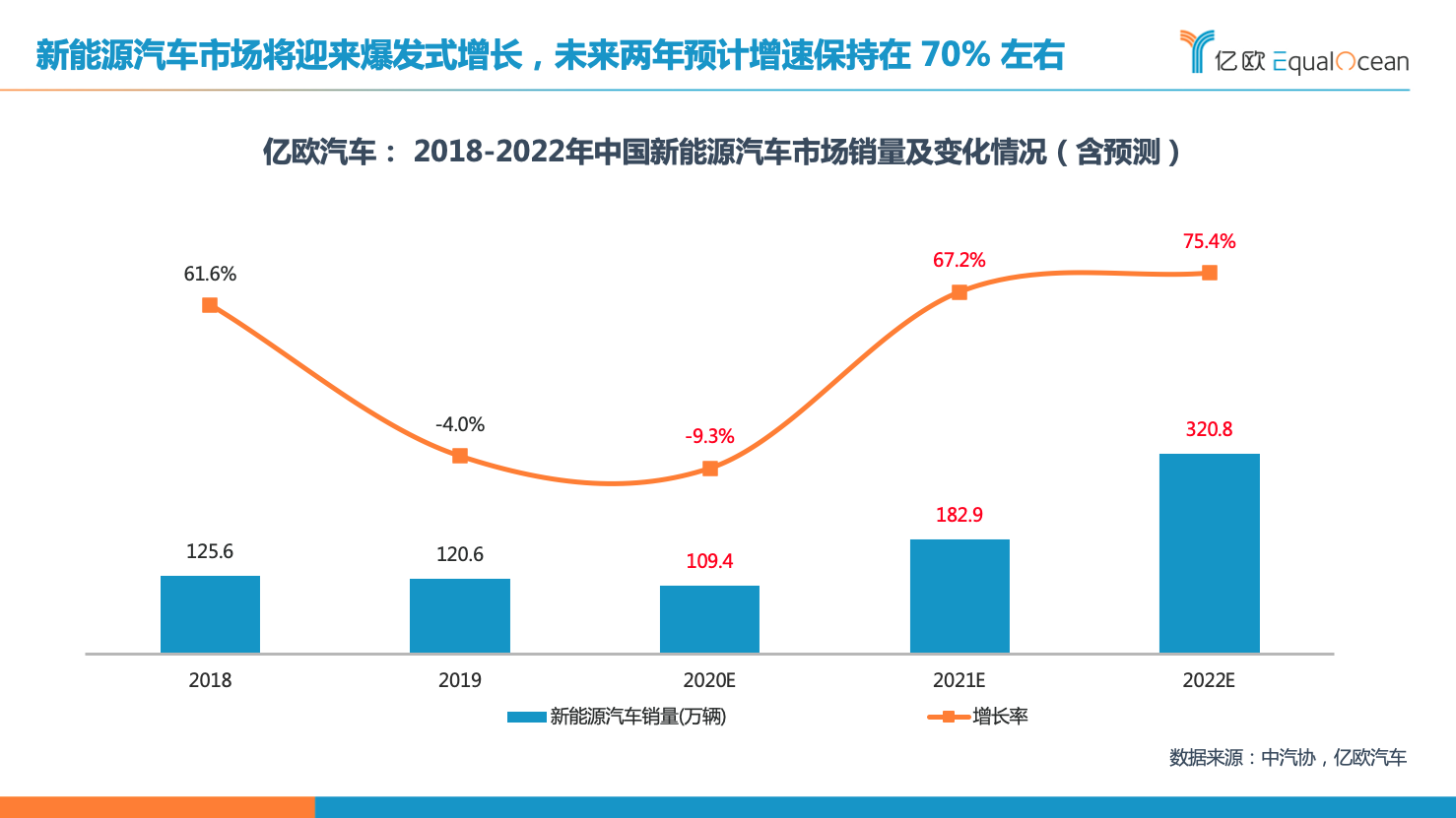 2018-2022年中国新能源汽车市场销量及变化情况.png