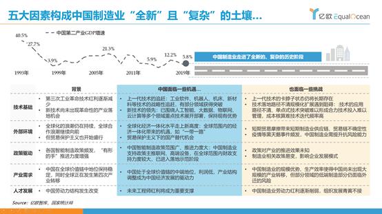 亿欧智库:制造业全新环境