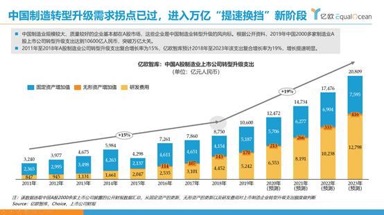 亿欧智库:中国制造升级需求拐点已过