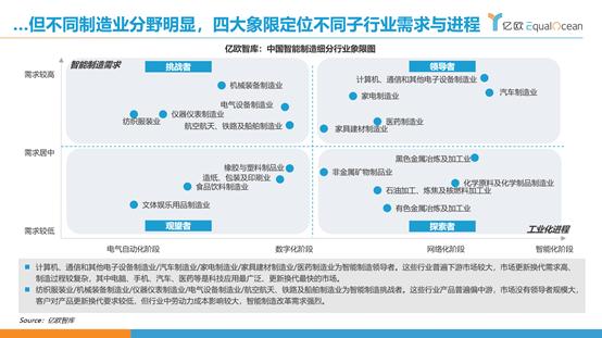 亿欧智库:中国国制造业转型进程分野