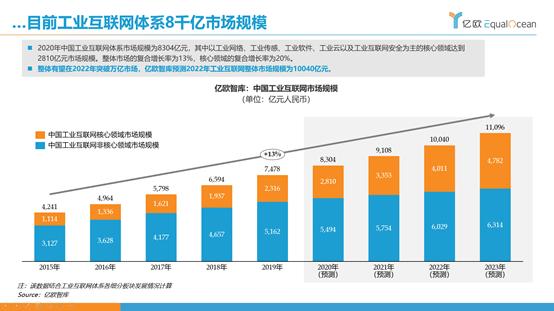 亿欧智库:中国工业互联网体系8千亿市场规模