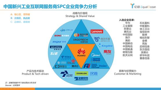 亿欧智库:工业互联网SPC模型