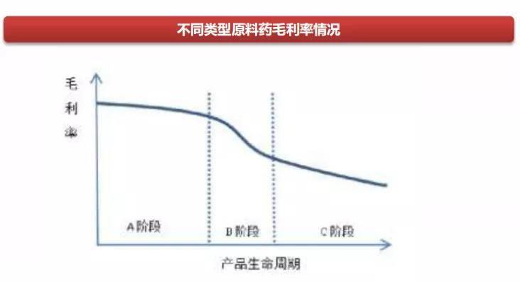 图片来源:西南证券原料药行业专题报告
