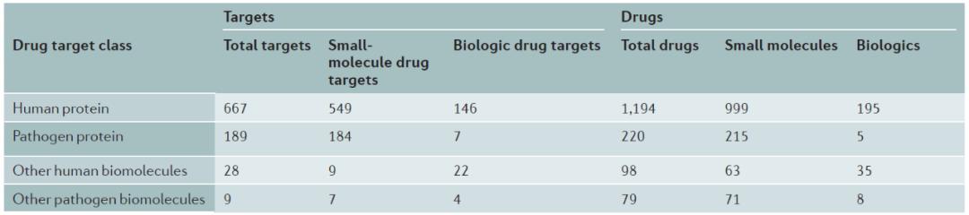 FDA批准药物作用的分子靶标分布情况
