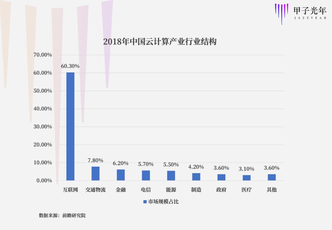 2018年中国云计算产业结构.png