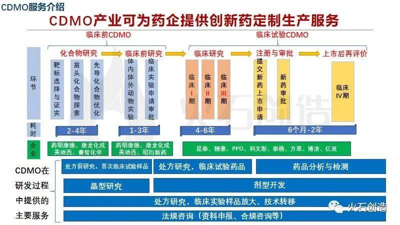 CDMO为药企提供的创新药定制服务.jpeg.jpeg