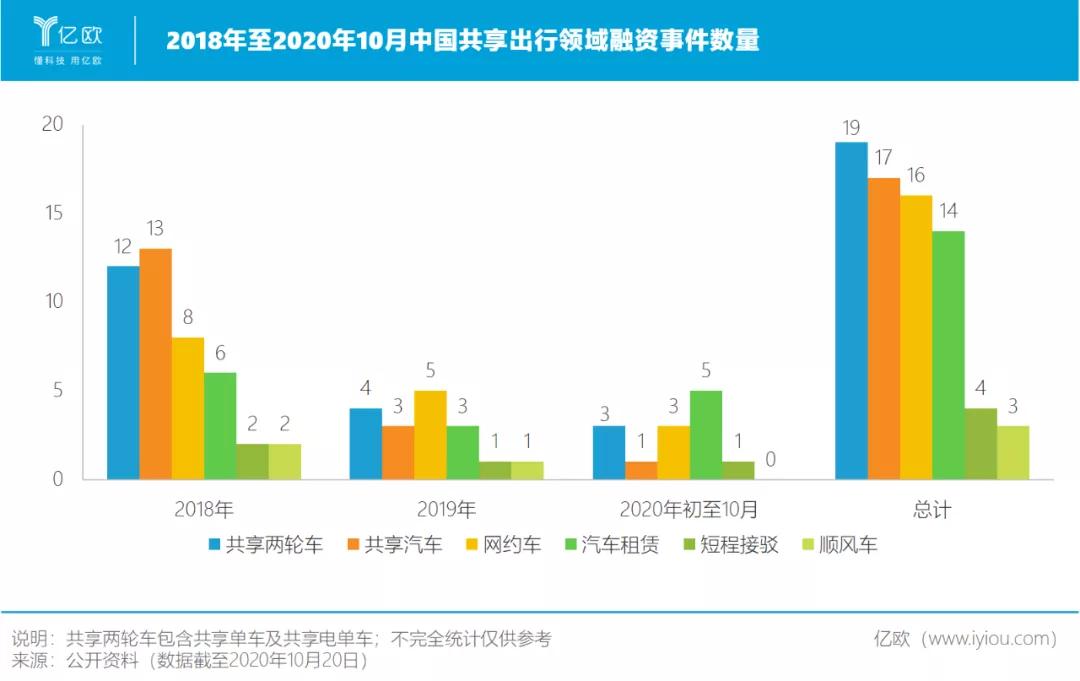 2018年至2020年10月中国共享出行领域融资事件数量