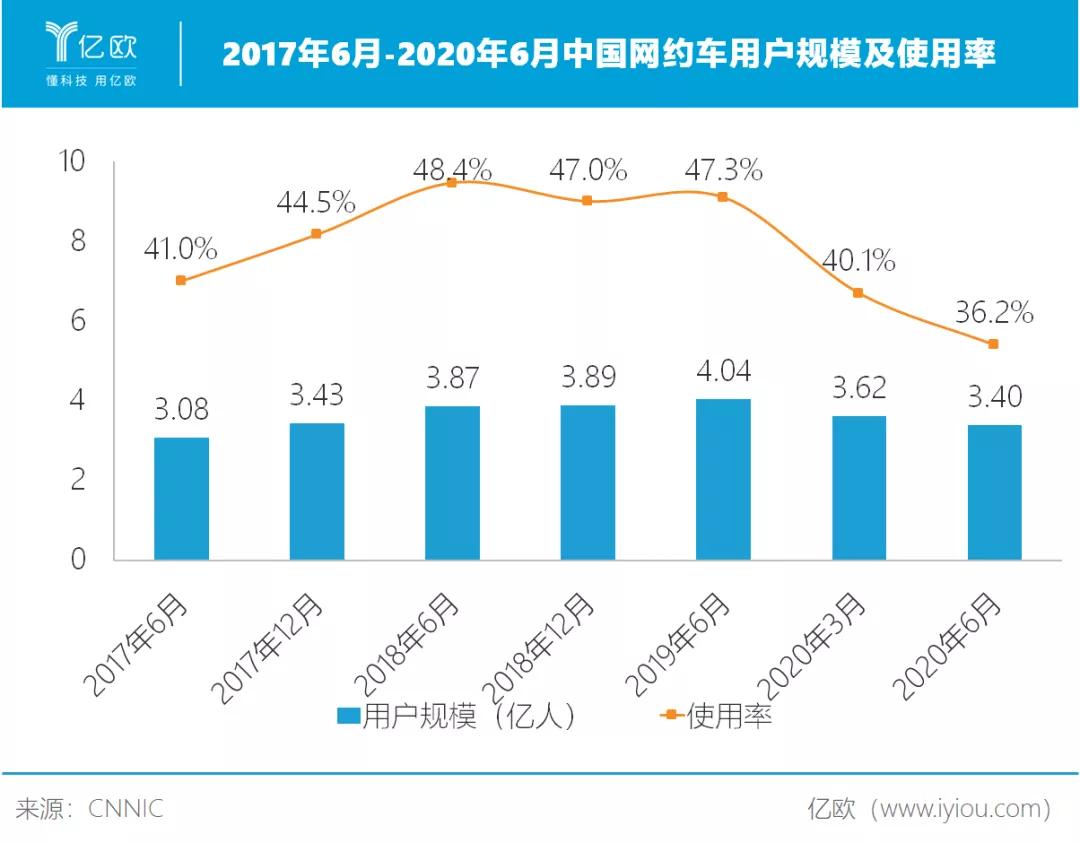 2017年6月-2020年6月中国网约车用户规模及使用率