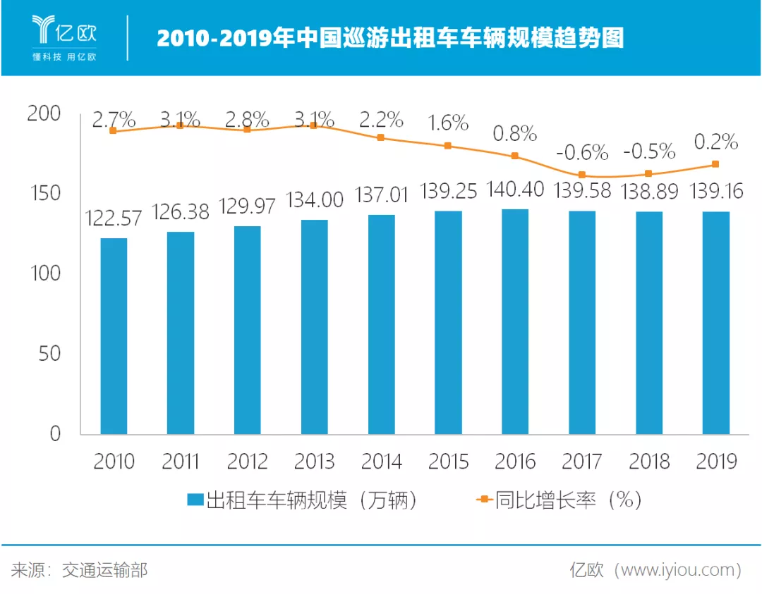 2010-2019年中国巡游出租车车辆规模趋势图