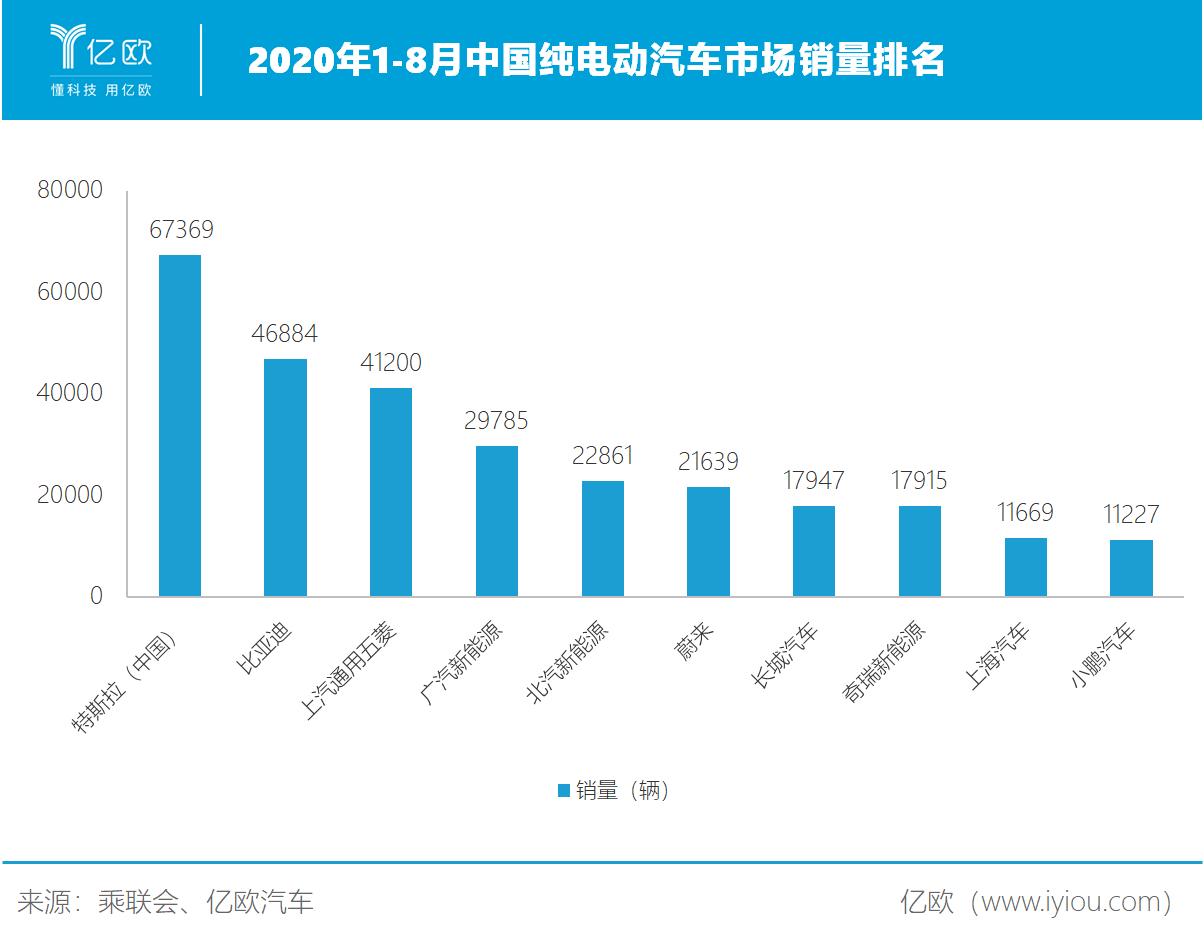 2020年1-8月中国纯电动汽车市场销量排名