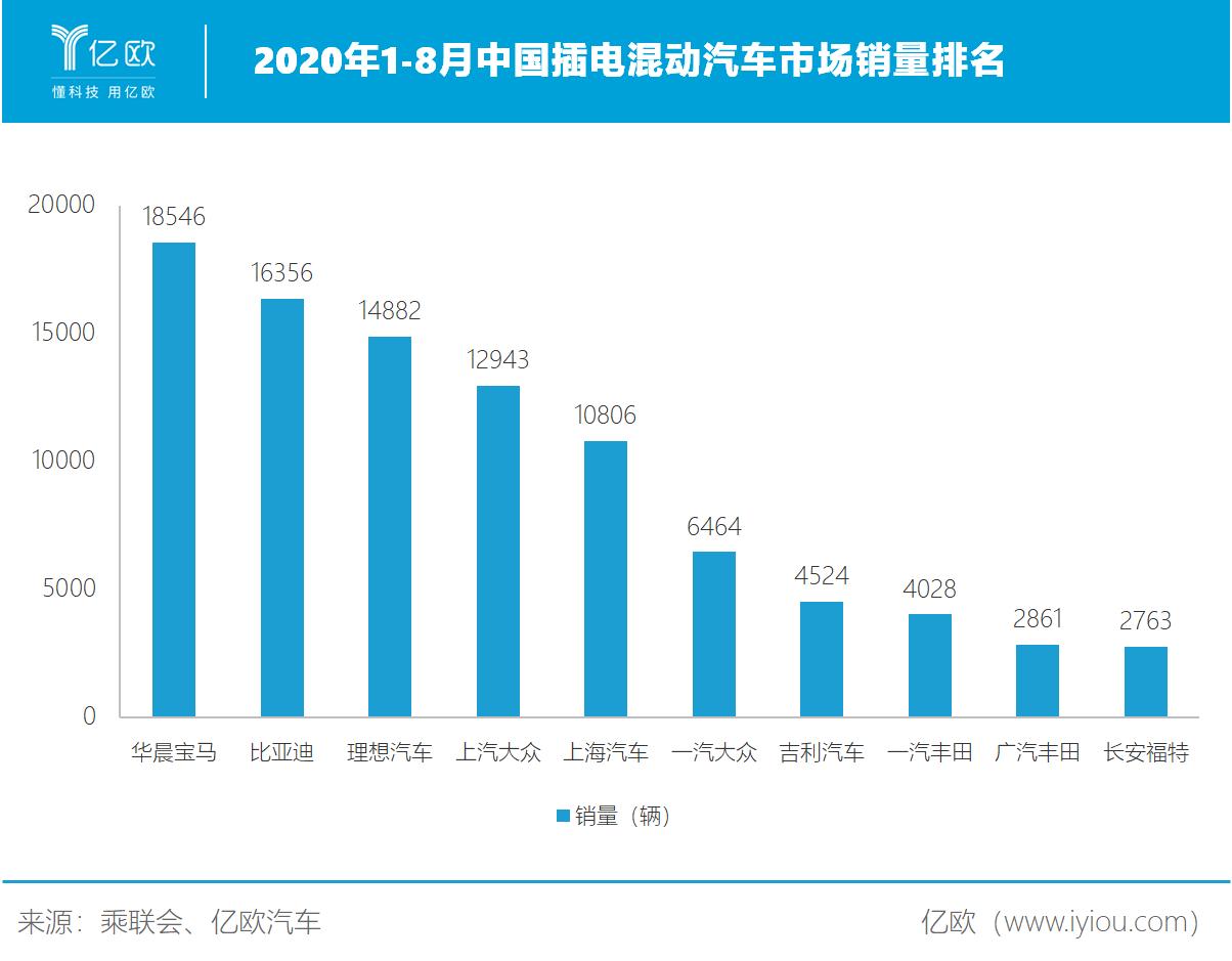 2020年1-8月中国插电混动汽车市场销量排名