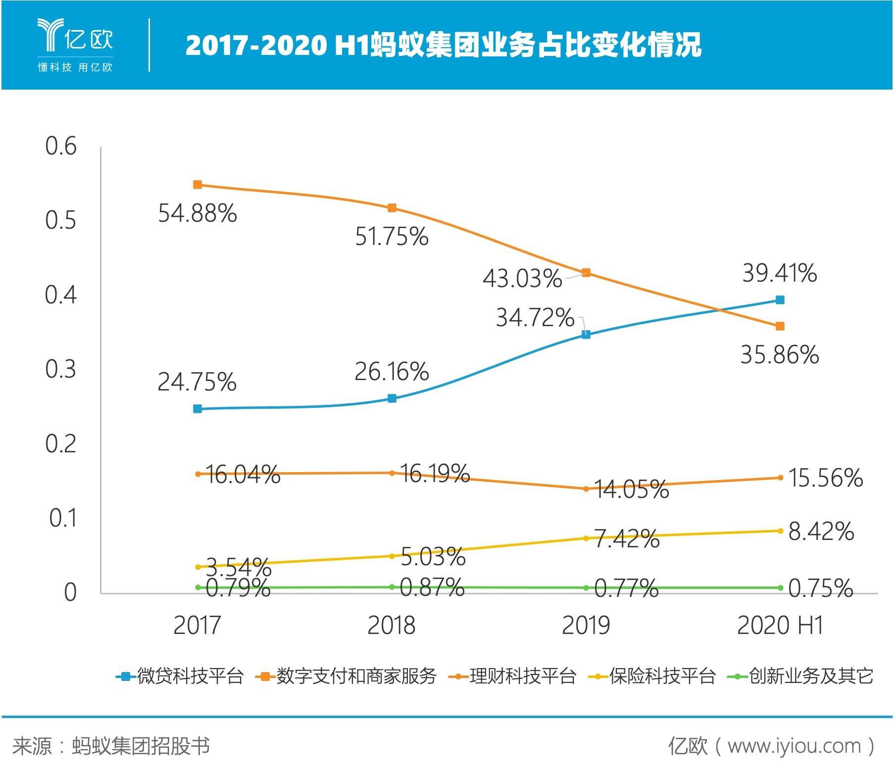 2017-2020 H1蚂蚁集团业务占比变化情况
