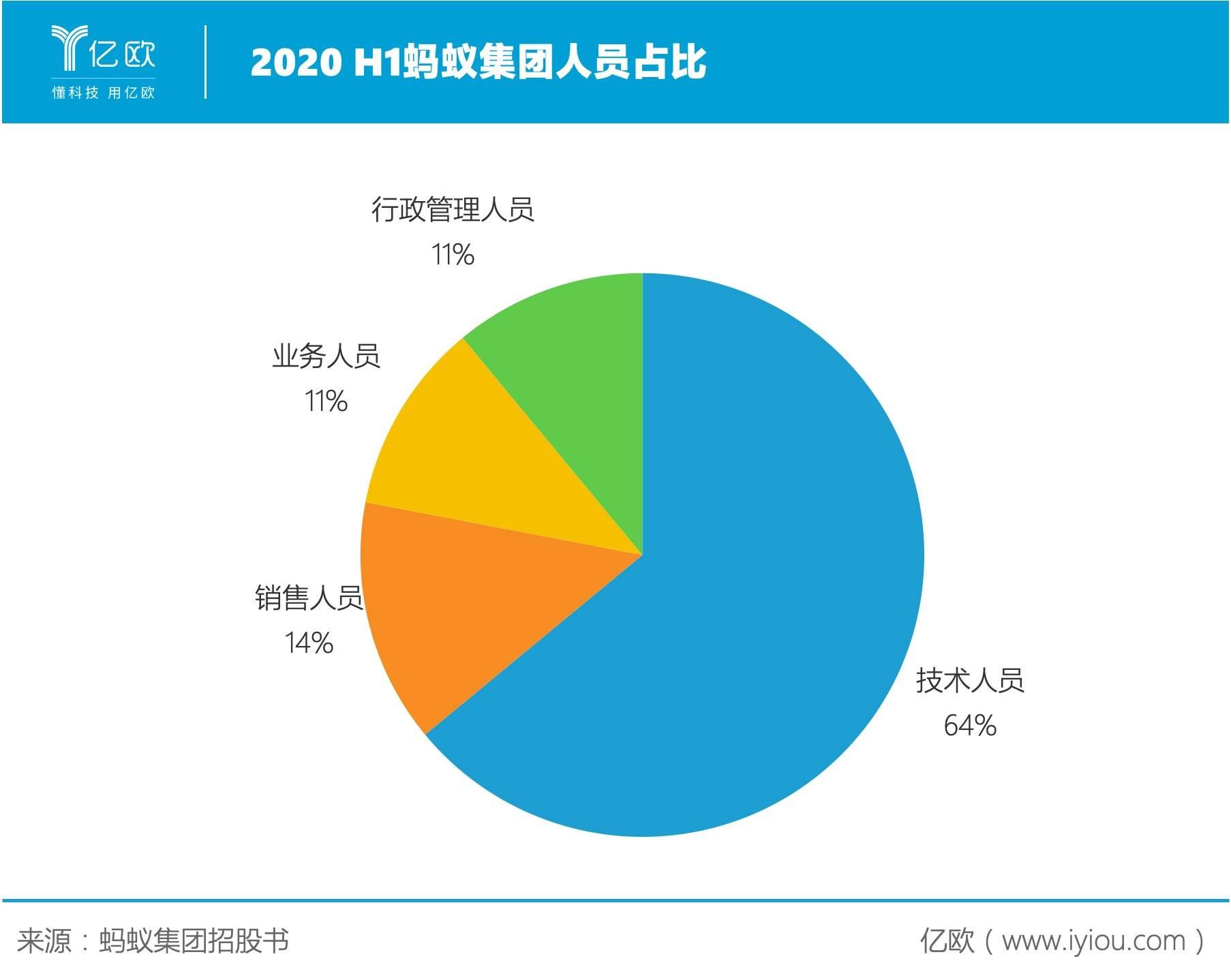 2020 H1蚂蚁集团人员占比