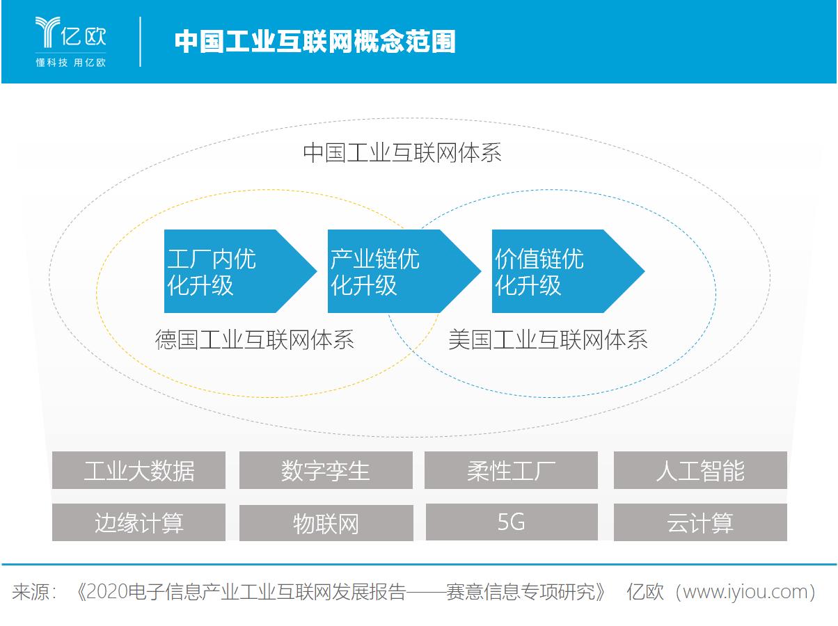 恒达娱乐智库:中国工业互联网概念范围