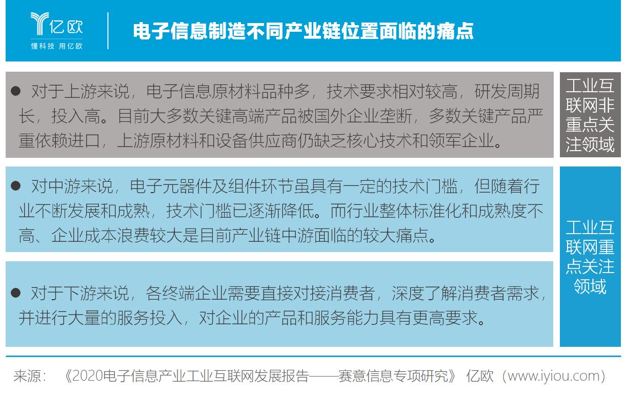 亿欧智库:电子信息制造不同产业链面临痛点