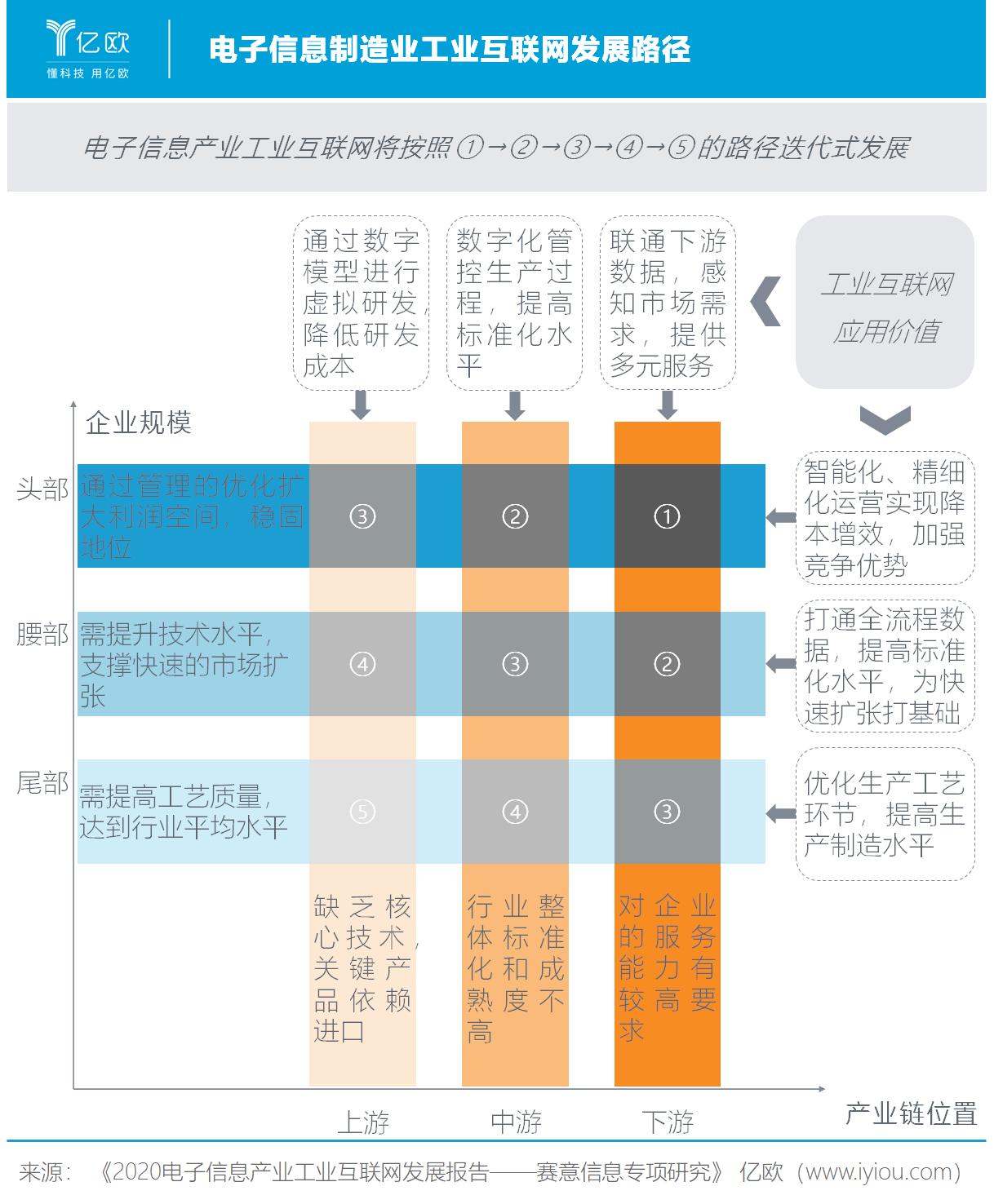 亿欧智库:电子信息制造业工业互联网发展路径