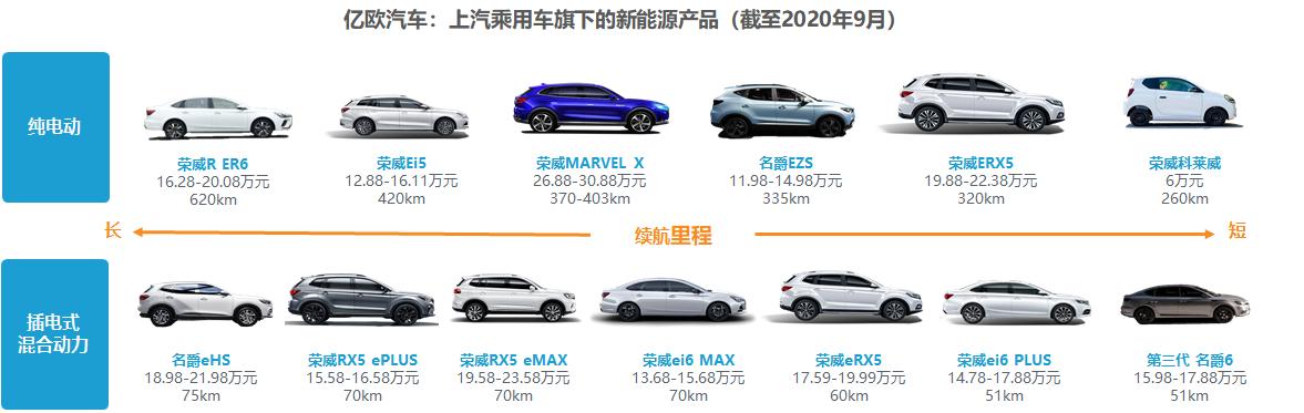 上汽乘用车新能源产品