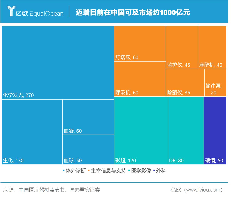 迈瑞目前在中国可及市场约1000亿元.png