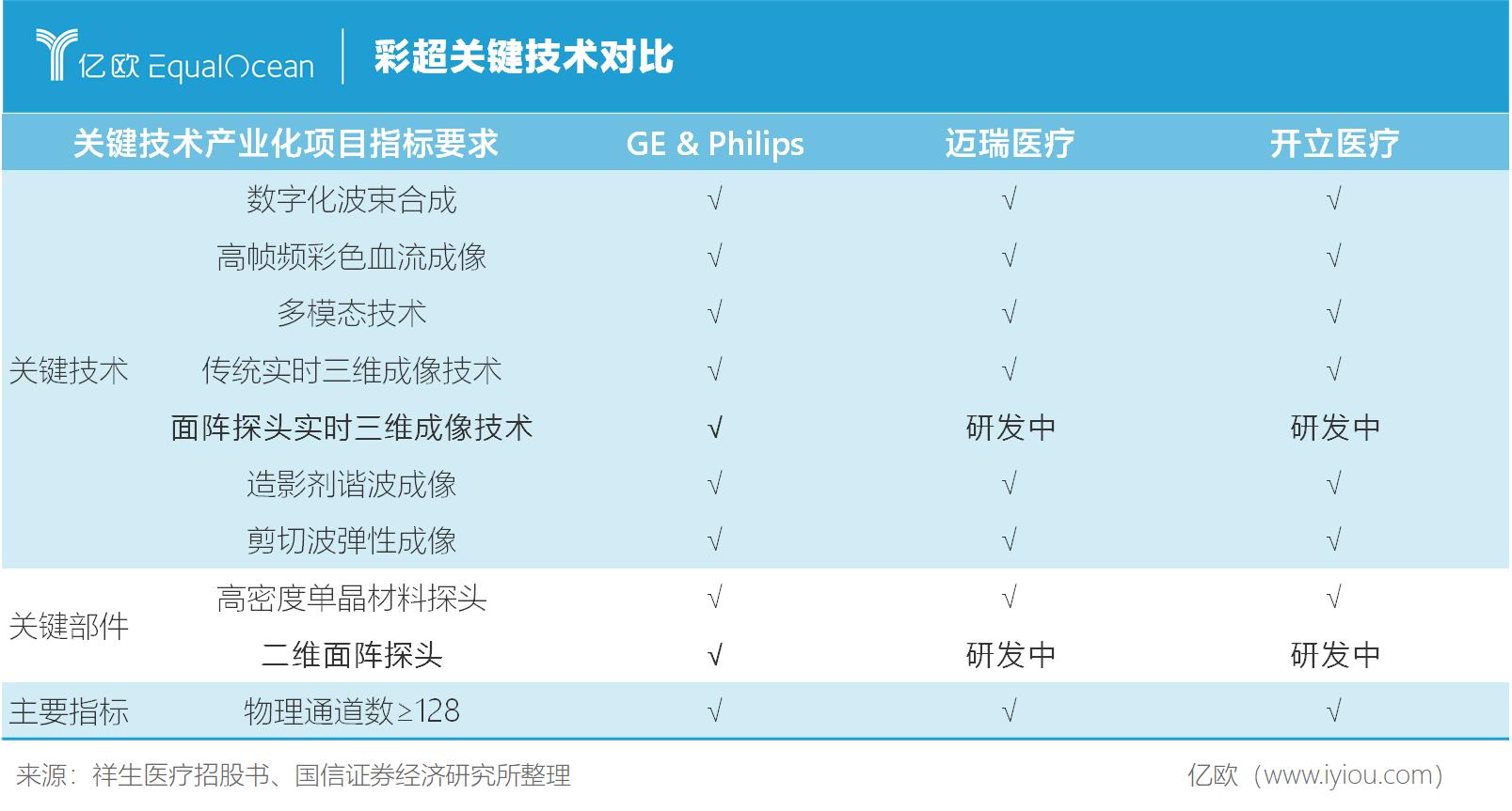 彩超关键技术对比.png