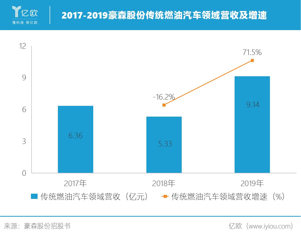 2017-2019豪森股份传统燃油汽车领域营收及增速png