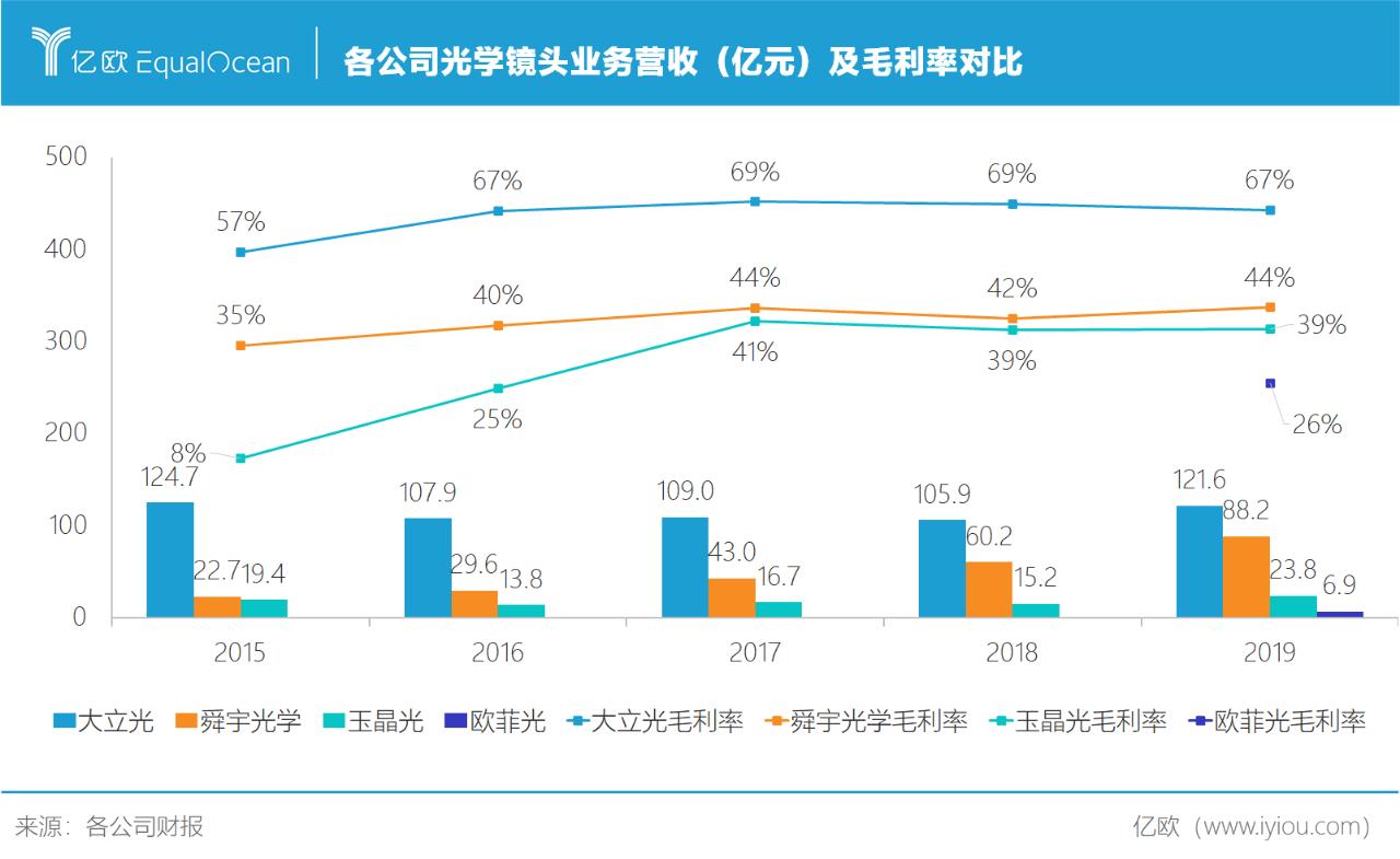 各公司光学镜头业务营收(亿元)及毛利率对比.png