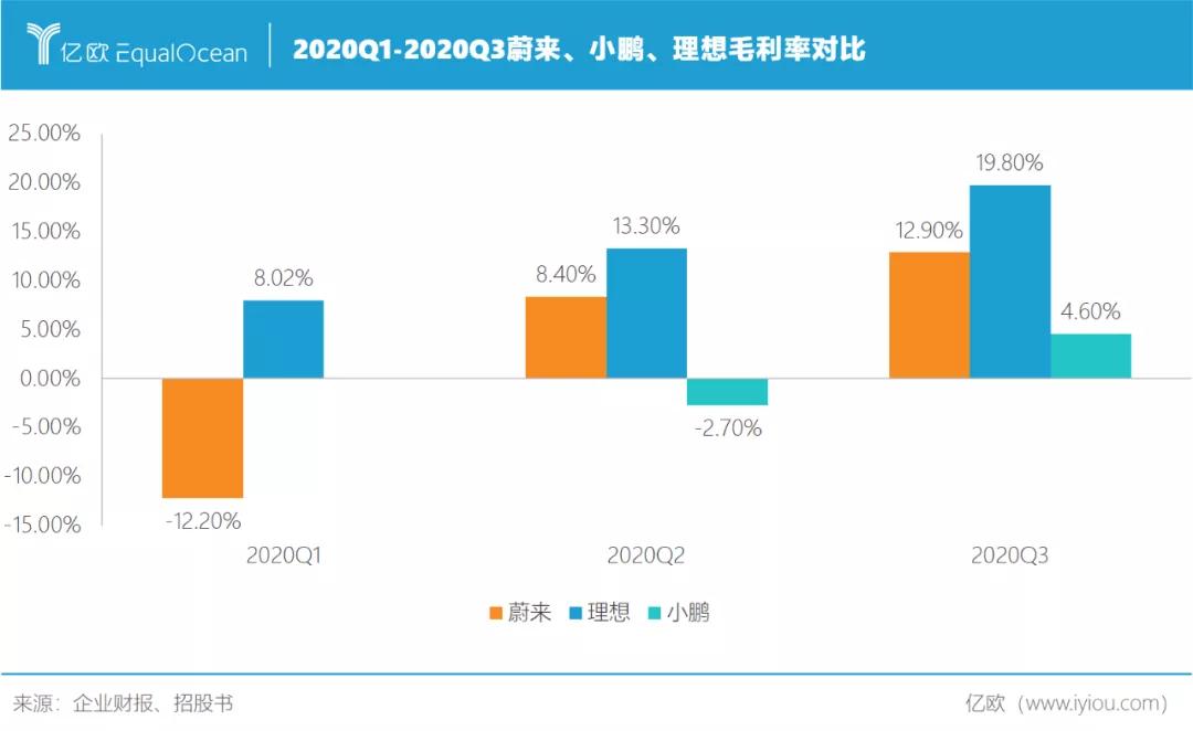 2020Q1-2020Q3蔚来、小鹏、理想毛利率对比