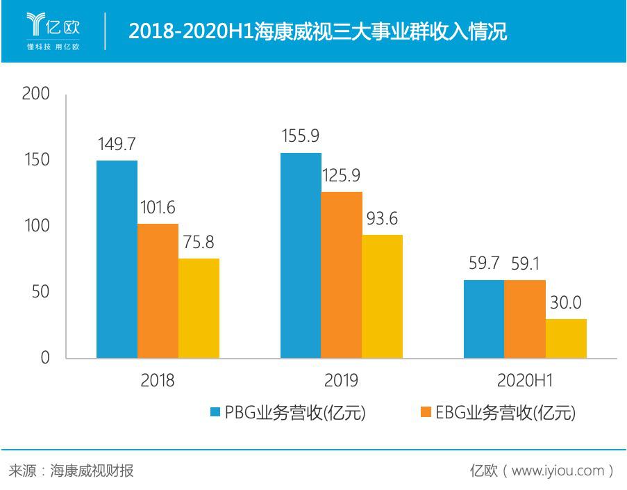 2018-2020H1海康威视三大事业群收入情况.png