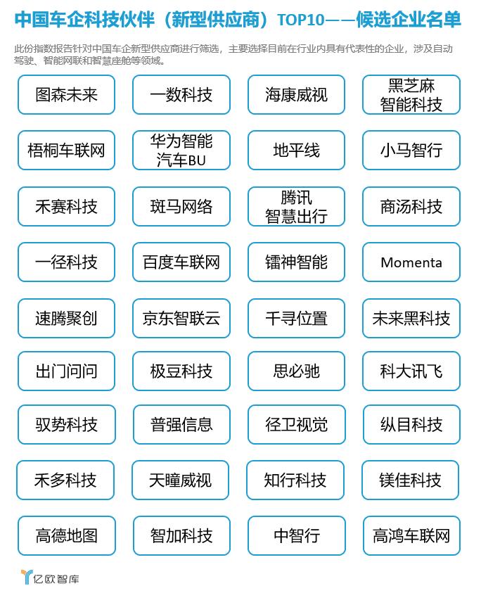 中国车企科技友人(新式供答商)TOP10——候选企业名单.png