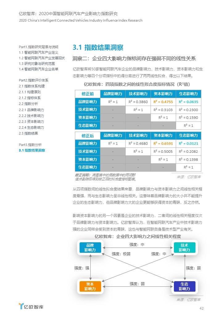 2020中国智能网联汽车产业影响力指数研究.JPG
