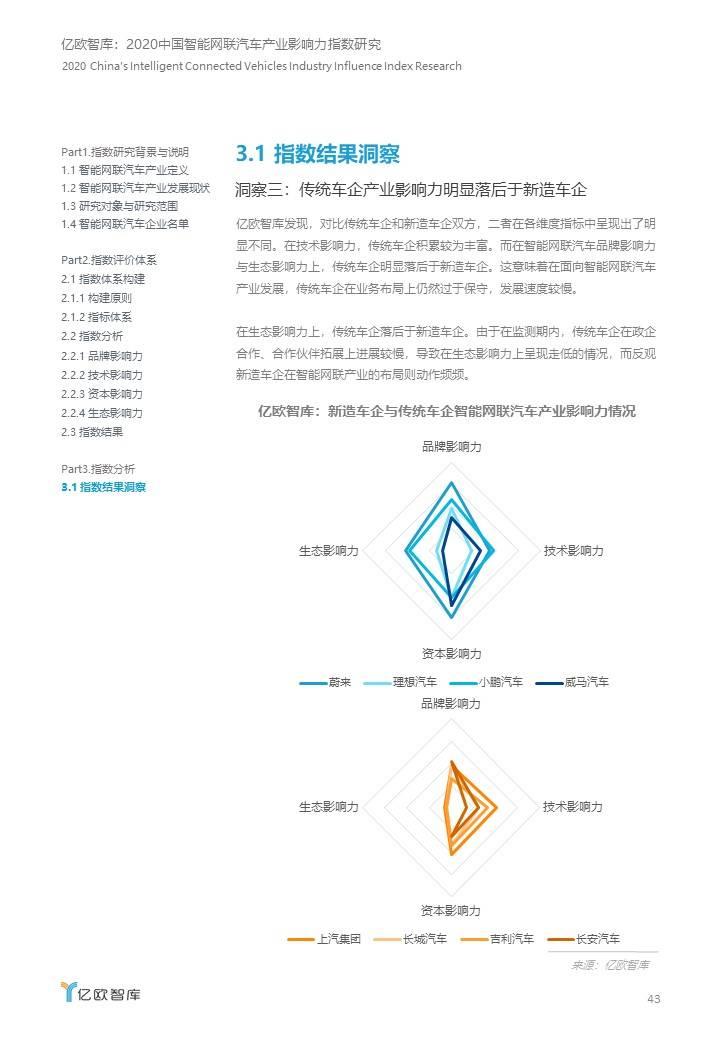 2020中国智能网联产业影响力指数研究.JPG