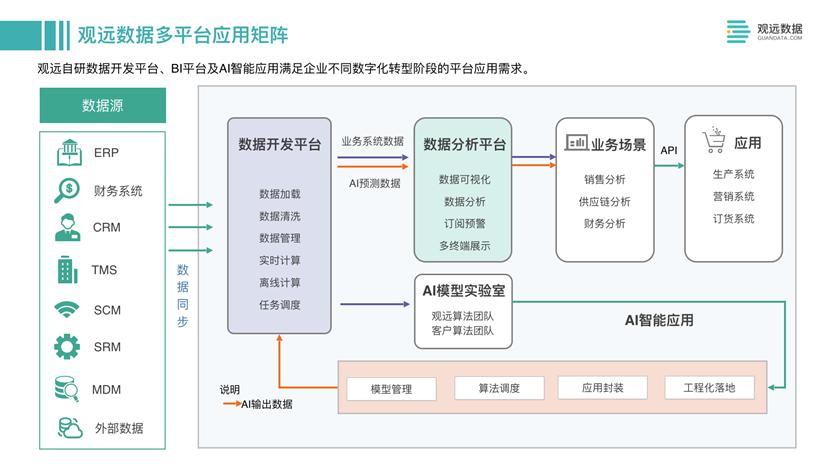亿欧:观远数据多平台应用矩阵