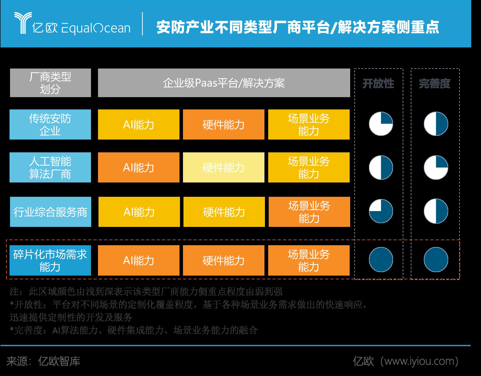 不同类型厂商平台/解决方案侧重点