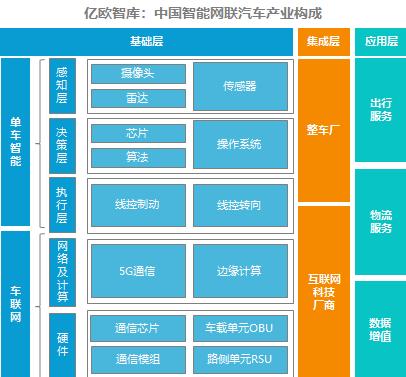 智能网联产业构成.png