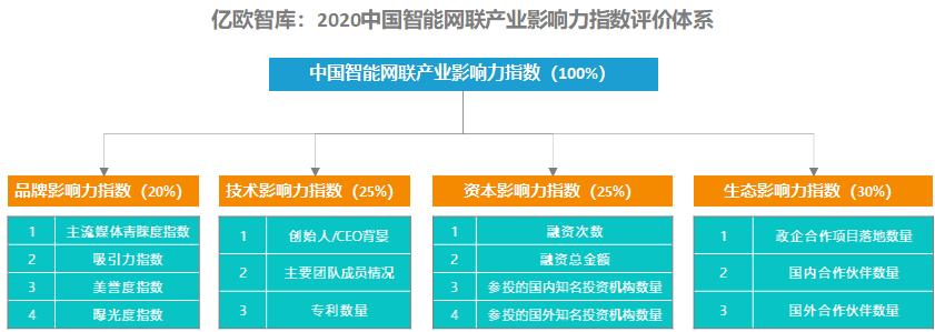 智能网联产业影响力指数评价体系.png