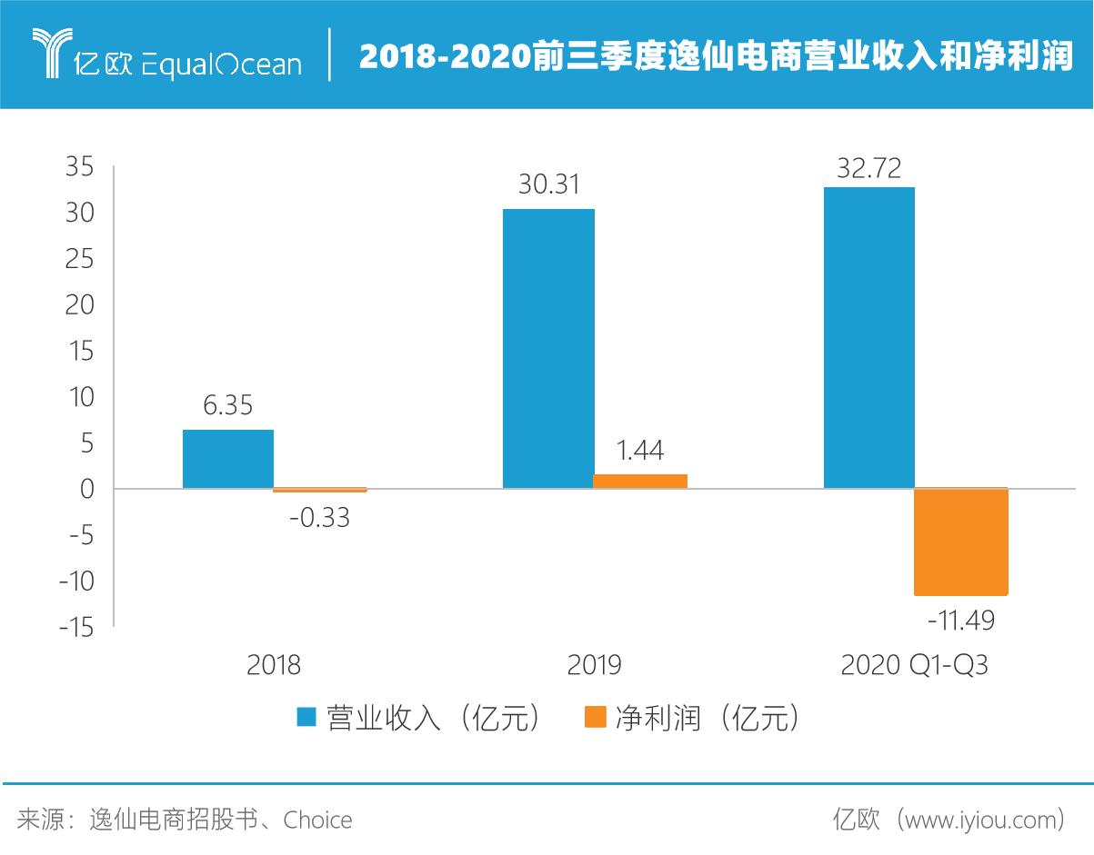 2018-2020前三季度逸仙电商营业收入和净利润/制图人 刘姝