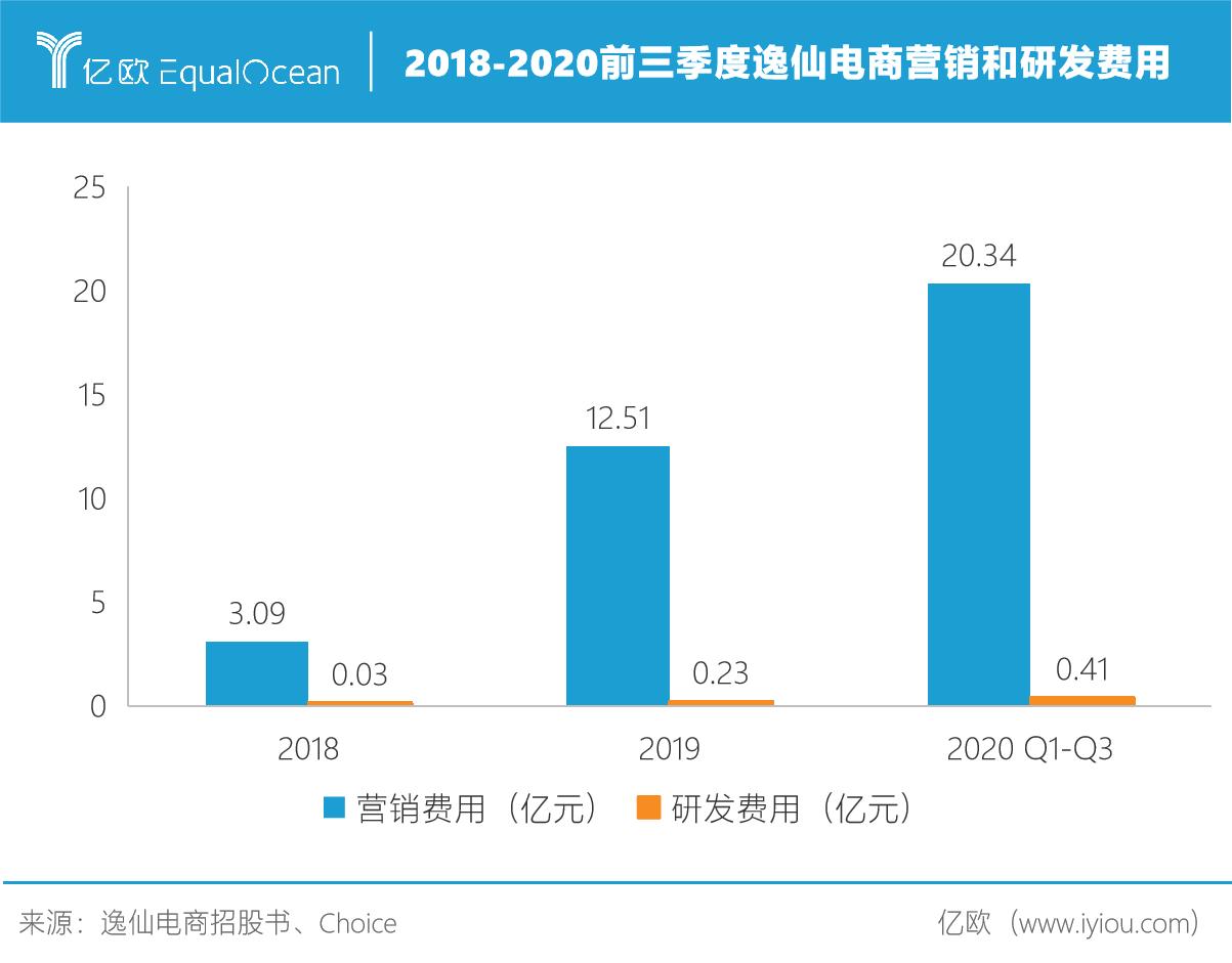 2018-2020前三季度逸仙电商营销和研发费用/制图人 刘姝