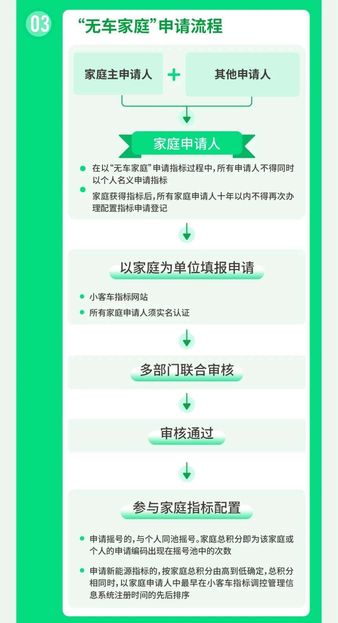北京市幼客车数目调控新政/北京市交通委