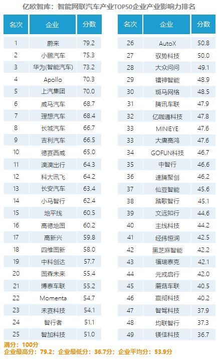 2020年中国智能网联产业影响力指数排名.png